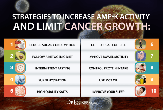 SUGARANDCANCER_Strategies-to-Increase-AMP-K-2